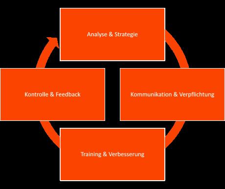 Service Excellence Zyklus- Vier Etappen Beratung
